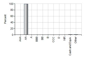 Debt quality profile