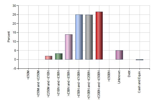 Market cap bar chart