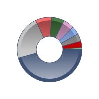 X-ray asset allocation